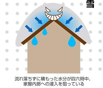 流れ落ちずに積もった水分が四六時中、屋内内部への侵入を狙っている