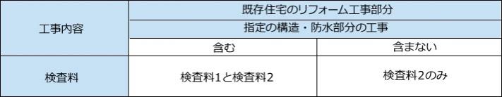 工事内容による検査料表