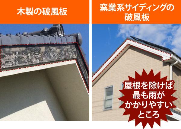破風は屋根を除けば最も雨がかかりやすいところ