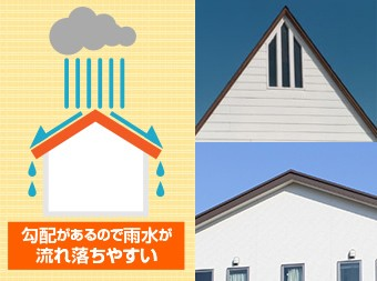 標準的な三角屋根は、勾配のおかげで雨水をスムーズに排水