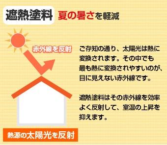 遮熱塗料は夏の暑さを軽減