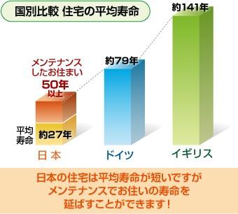住宅平均寿命の国別比較